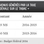 Revenus générés par la taxe fédérale sur le tabac.